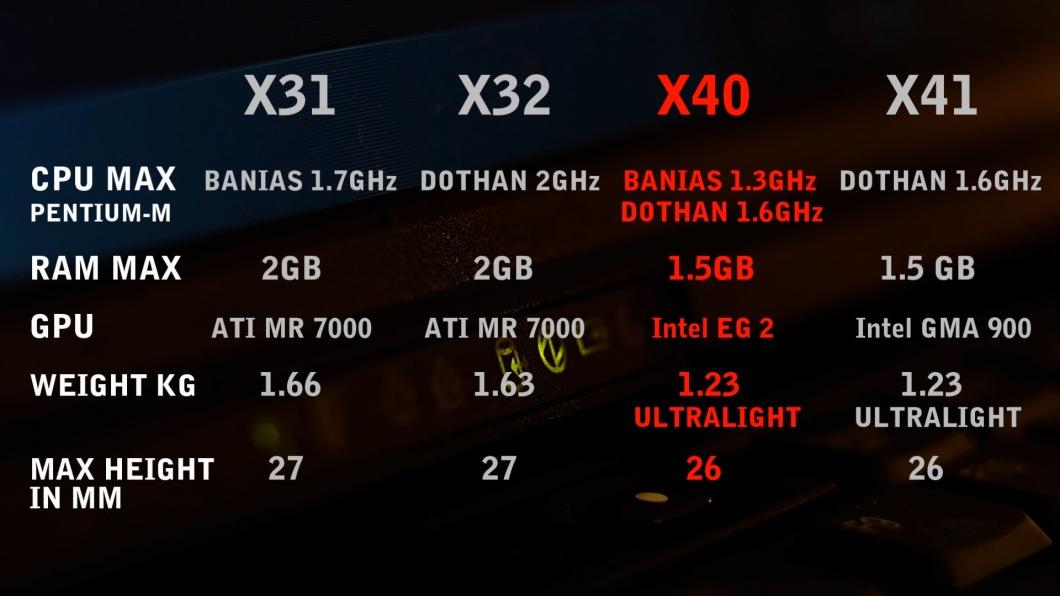 ThinkPad X40 X41 X31 X32 compared